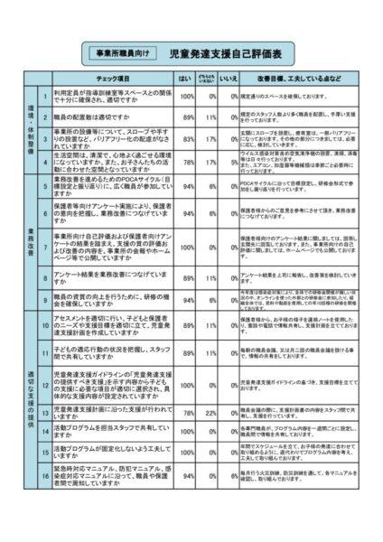 児童発達支援事業所評価表(自己評価)
